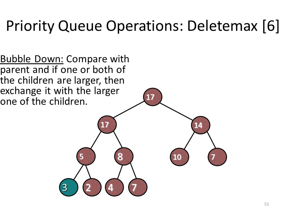 Priority Queue Operations: Deletemax [6]